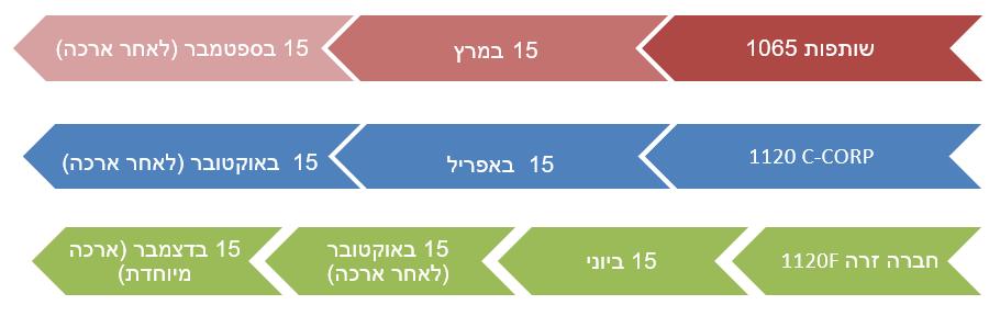 שותפות 1065 > 15 במרץ > 15 בספטמבר (לאחר ארכה) C-CORP 1120 > ב- 15 באפריל > 15 באוקטובר (לאחר ארכה) חברה זרה 1120F > ב- 15 ביוני > 15 באוקטובר (לאחר ארכה) > 15 בדצמבר (ארכה מיוחדת).