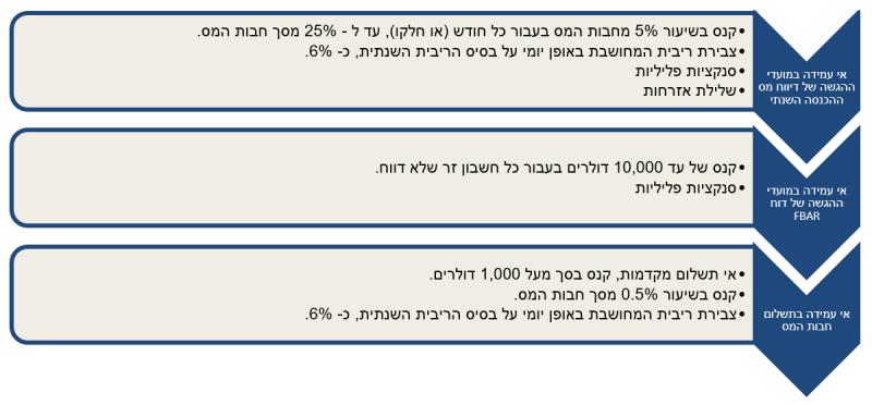 טקסט | אי עמידה במועדי ההגשה של דיווח מס ההכנסה השנתי: - קנס בשיעור 5% מחבות המס בעבור כל חודש (או חלקו), עד ל - 25% מסך חבות המס. - צבירת ריבית המחושבת באופן יומי על בסיס הריבית השנתית, כ- 6%. - סנקציות פליליות. - שלילת אזרחות > אי עמידה במועדי ההגשה של דוח FBAR: - קנס של עד 10,000 דולרים בעבור כל חשבון זר שלא דווח. - סנקציות פליליות > אי עמידה בתשלום חבות המס: - אי תשלום מקדמות, קנס בסך מעל 1,000 דולרים. - קנס בשיעור 0.5% מסך חבות המס. - צבירת ריבית המחושבת באופן יומי על בסיס הריבית השנתית, כ- 6%.
