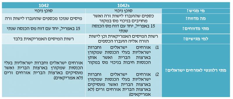 טופס 1042: מי מגיש - סוכן ניכוי. מה מדווח - מיסים שנוכו מכספים שהועברו לישות זרה. מתי מדווחים - 15 באפריל, יחד עם דוח מס הכנסה שנתי. למי מגישים - רשות המיסים האמריקאית בלבד. מתי רלוונטי לאזרחים ישראלים - אזרחים ישראלים וחברות ישראליות בעלי הכנסות שמקורן בארצות הברית ואשר מעסיקים בארצות הברית אזרחים זרים (לא אמריקאים) טופס 1042S: מי מגיש - סוכן ניכוי. מה מדווח - כספים שהועברו לישות זרה ואשר מחויבים בניכוי מס במקור. מתי מדווח - 15 באפריל, יחד עם דוח מס הכנסה שנתי. למי מגישים - רשות המיסים האמריקאית וכן לישות הזרה אליה הועברו הכספים. מתי רלוונטי לאזרחים ישראלים - 1) אזרחים ישראלים וחברות ישראליות בעלי הכנסות שמקורן בארצות הברית ואשר אותן הכנסות חיבות בניכוי מס במקור. 2) אזרחים ישראלים וחברות ישראליות בעלי הכנסות שמקורן בארצות הברית ואשר מעסיקים בארצות הברית אזרחים זרים (לא אמריקאים)