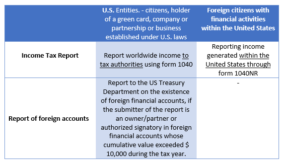 table: [U.S. Entities. - citizens, holder of a green card, company or partnership or business established under U.S. laws], [Foreign citizens with financial activities within the United States], [Income Tax Report], [Report worldwide income to tax authorities using form 1040], [Reporting income generated within the United States through form 1040NR], [Report of foreign accounts], [Report to the US Treasury Department on the existence of foreign financial accounts, if the submitter of the report is an owner/partner or authorized signatory in foreign financial accounts whose cumulative value exceeded $ 10,000 during the tax year.]