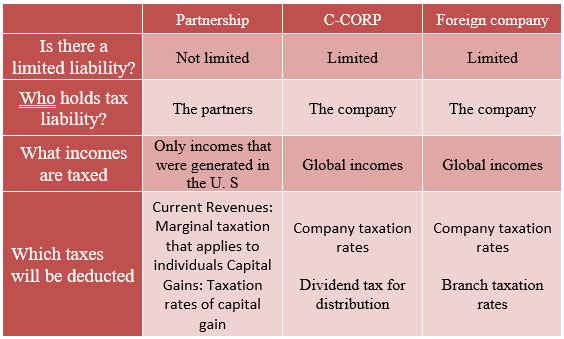 table: [Partnership], [C-CORP], [Foreign company], [Is there a limited liability?], [Not limited], [Not limited], [Limited], [Who holds tax liability?], [The partners], [The company], [The company], [What incomes are taxed], [Only incomes that were generated in the U. S], [Global incomes], [Global incomes], [Which taxes will be deducted], [Current Revenues: Marginal taxation that applies to individuals Capital Gains: Taxation rates of capital gain], [Company taxation rates Dividend tax for distribution], [Company taxation rates Branch taxation rates]