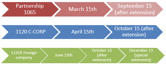 table: Partnership 1065 => March 15th => September 15 (after extension); 1120 C-CORP => April 15th => October 15 (after extension); 112OF Foreign company => June 15th => October 15 (after extension) => December 15 (special extension);