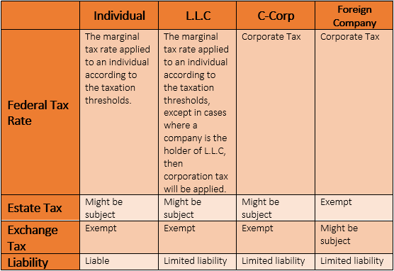 table: [column:{Individual, Federal Tax Rate => The marginal tax rate applied to an individual according to the taxation thresholds.}; column:{L.L.C, Federal Tax Rate => The marginal tax rate applied to an individual according to the taxation thresholds, except in cases where a company is the holder of L.L.C, then corporation tax will be applied.}; column:{C-Corp, Federal Tax Rate => Corporate Tax}; column:{Foreign Company = > }]