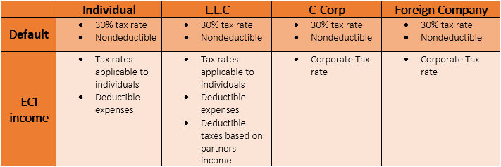 table: [column:{Individual => Owned less than a year: marginal tax rate. Owned over a year: 25% of depreciation and 15% of the rest of the capital gain.}; column:{L.L.C (privately owned => Owned less than a year: marginal tax rate. Owned over a year: 25% of depreciation and 15% of the rest of the capital gain.}]