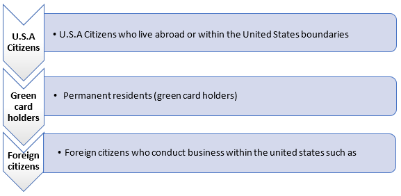 table: [U.S.A Citizens - Who live abroad or within the United States boundaries], [Green card holders - permanent residens (green card holders)], [Foreign citizens - who conduct business within the united states such as]